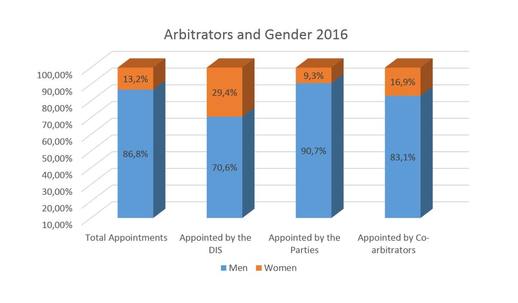 DIS 2016 Gender Statistics